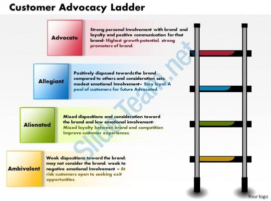 0514 customer advocacy ladder powerpoint presentation powerpoint - roadmap powerpoint template