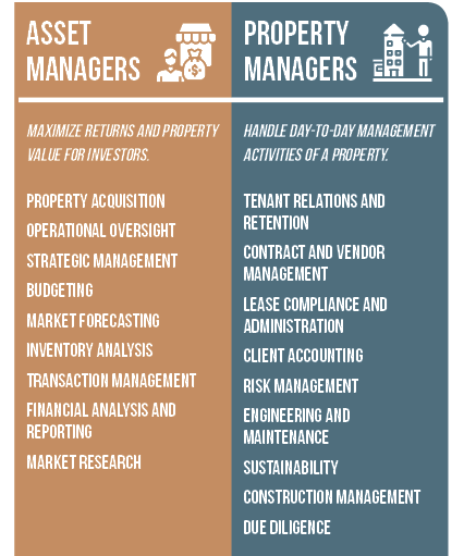 Asset Management Vs Property Management For Second Homes Vrm Intel Property Management Marketing Rental Property Management Property Management