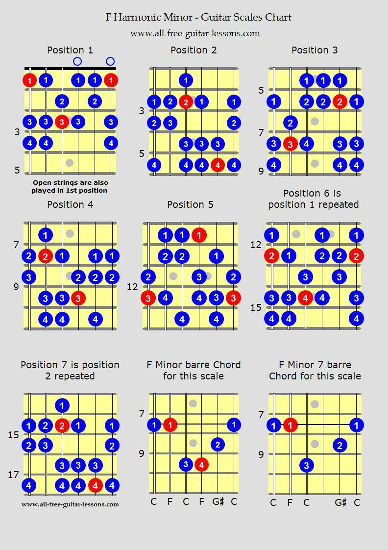 Guitar Scales Charts For Major Minor Penatonics And More For All