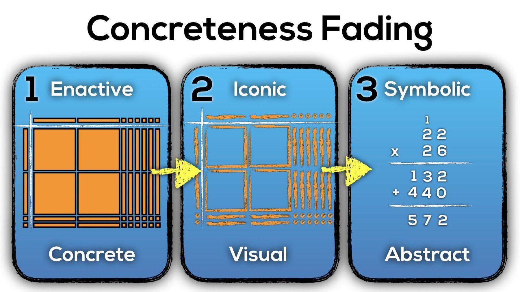 Applying Concreteness Fading to Progression of Multiplication ...