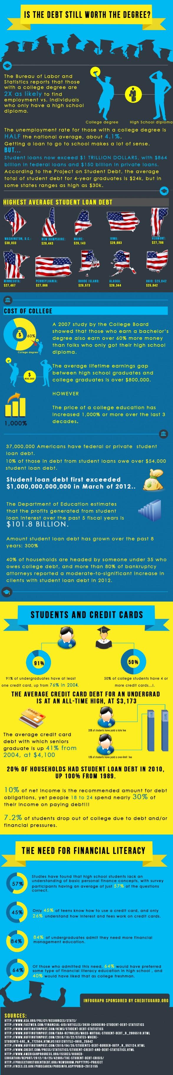 Is Debt still worth a degree?