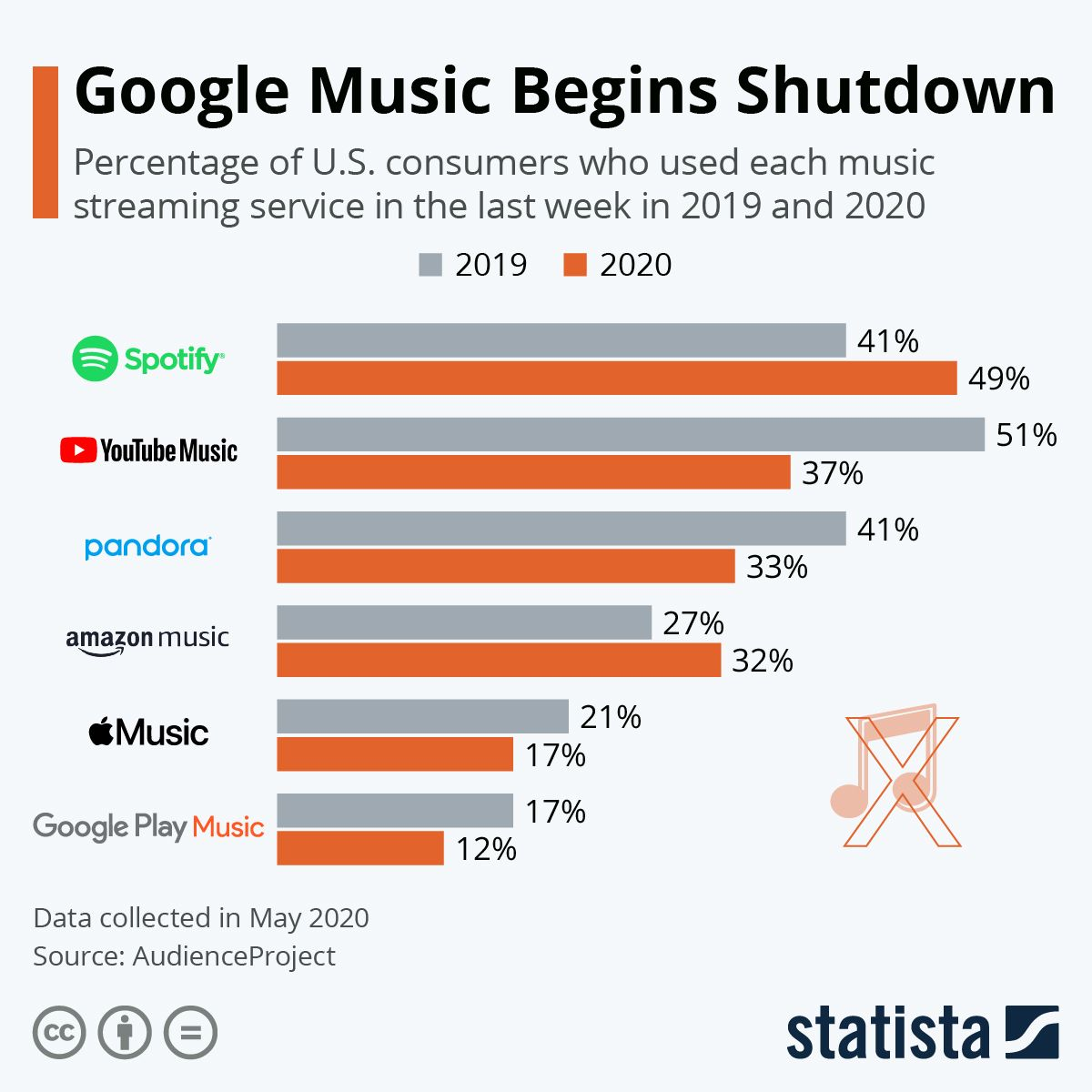 Infographic Favorite Music Streaming Platforms in the U.S