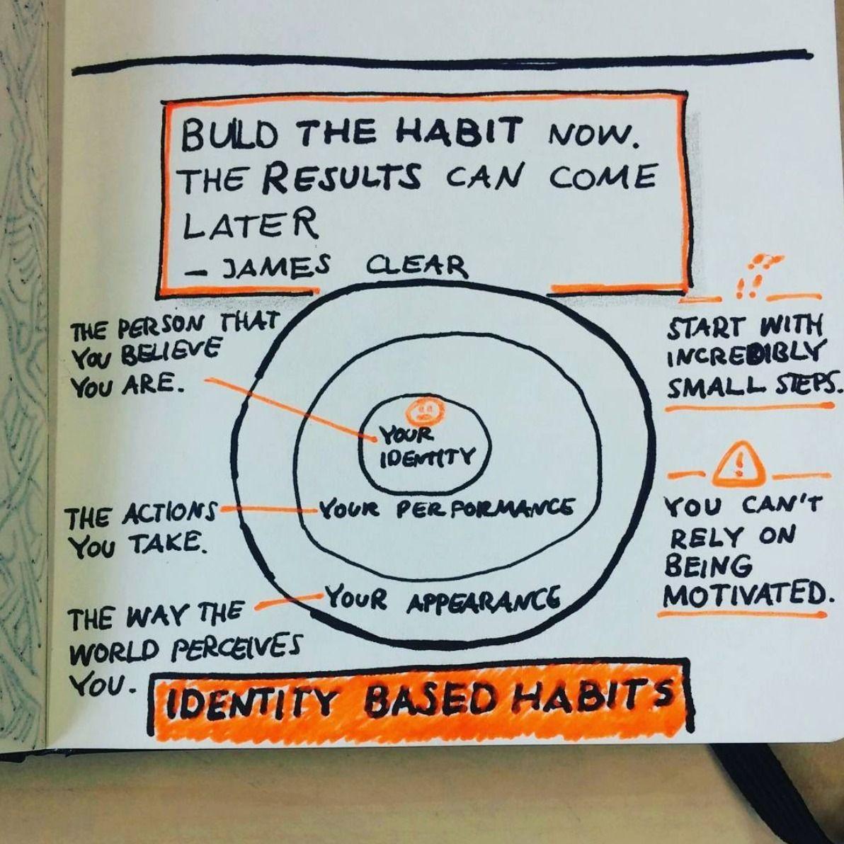 Identity Based Habits (Günter)   Voynetch