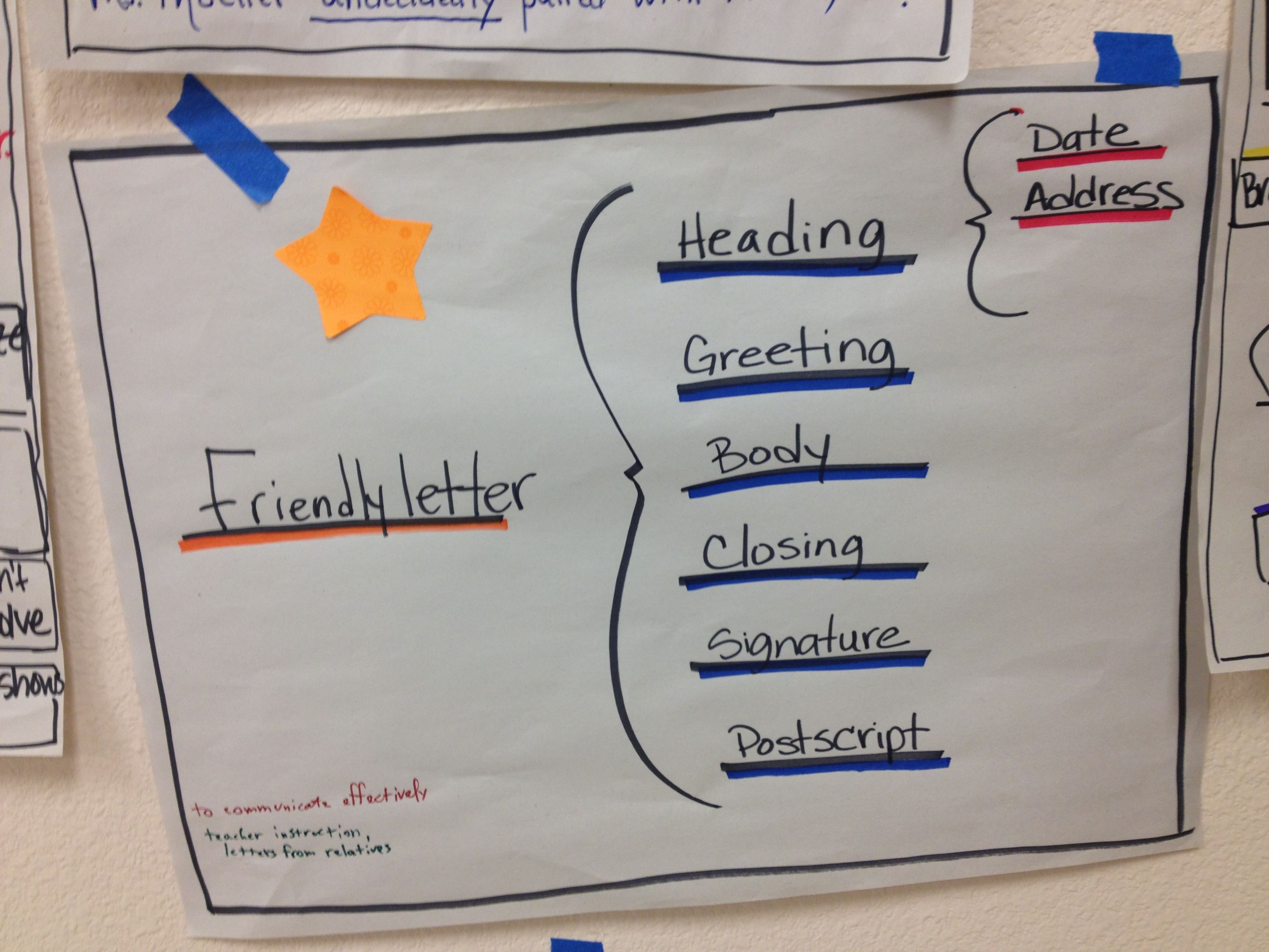 Friendly Letter Thinking Map