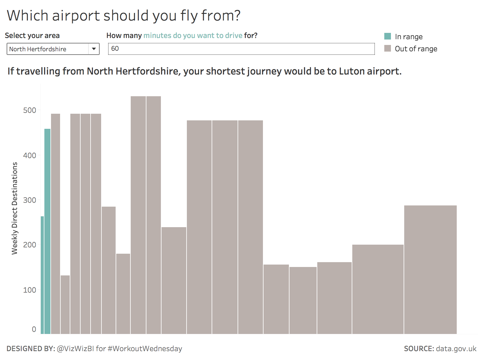 Workout Wednesday Which Airport Should You Fly From  Vizwiz