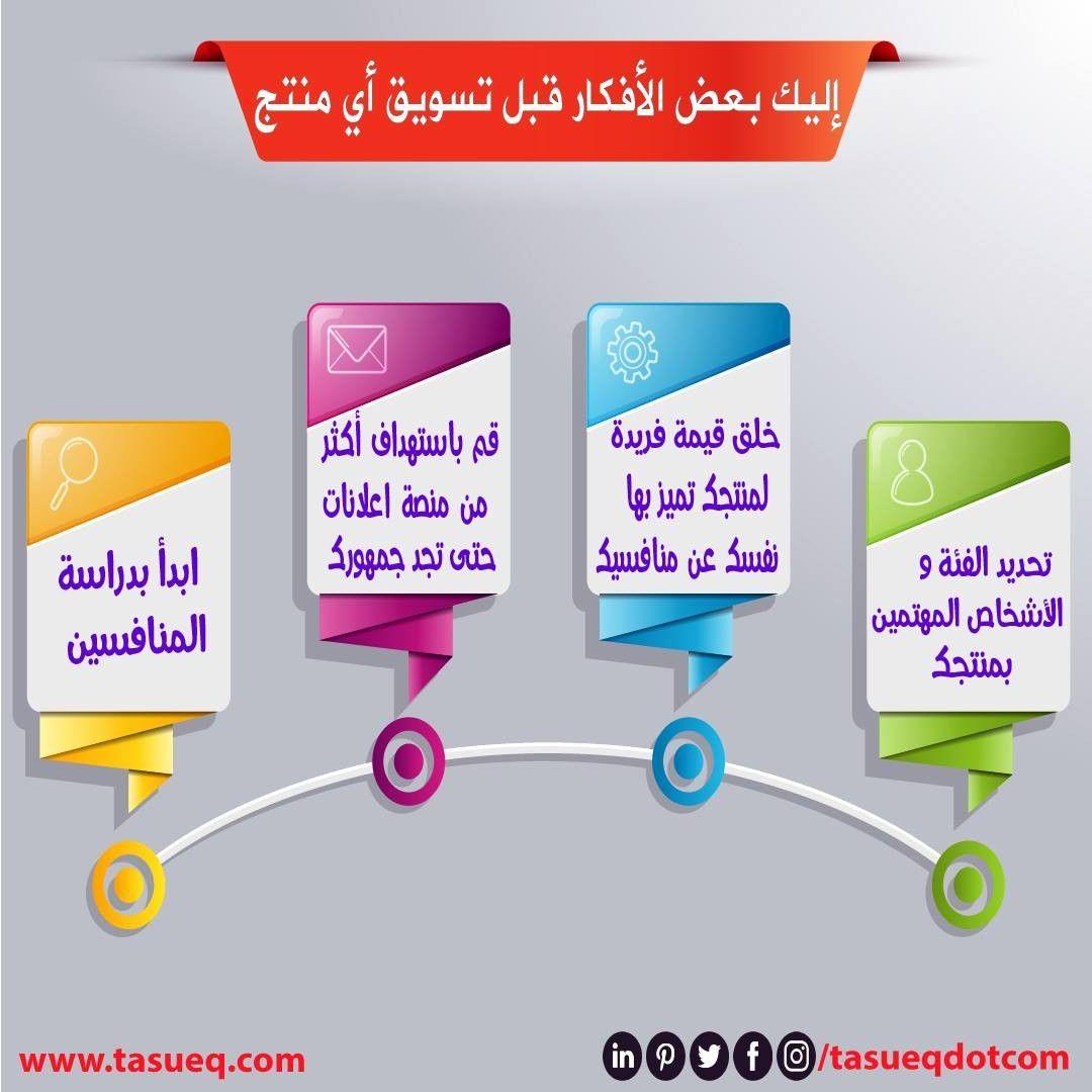 إليك بعض الأفكار قبل تسويق اي منتج 1 ابدأ بدراسة المنافسين 2 خلق قيمة فريدة ل Digital Marketing Social Media Social Media Marketing Social Media