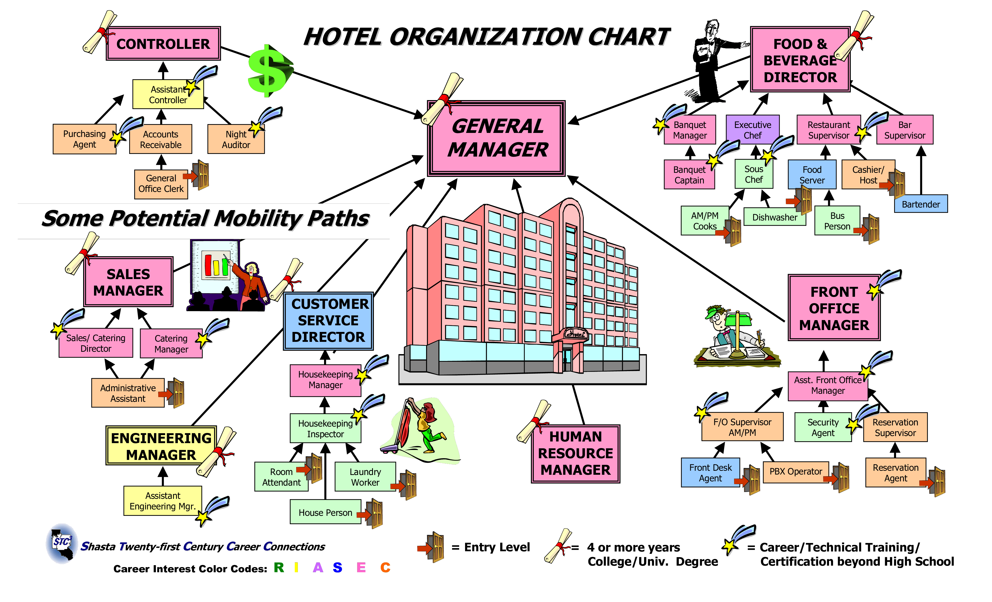 Large Hotel Organizational Chart How To Create A Large Hotel Organizational Chart Download Thi Organizational Chart Organization Chart Restaurant Management