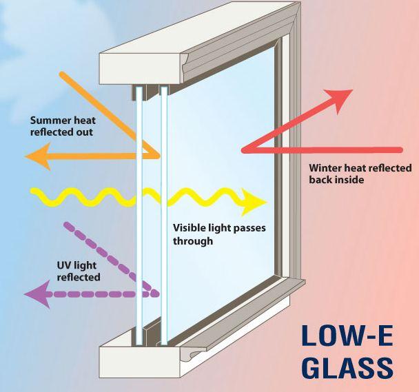 Doble vidrio herm tico vidrio de baja emisividad low e for Ventanas de pvc doble vidrio argentina
