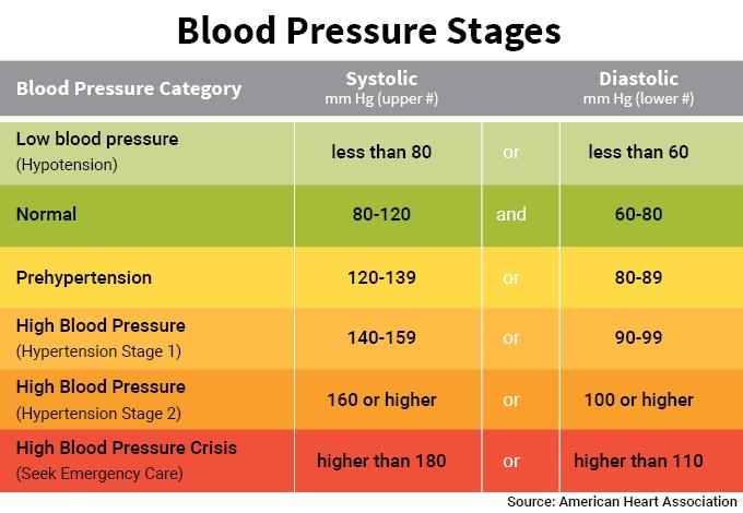 Blood pressure chart numbers normal range systolic diastolic