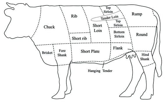 Beef Cut Explainer - Business Insider |Filet Mignon Cut Chart