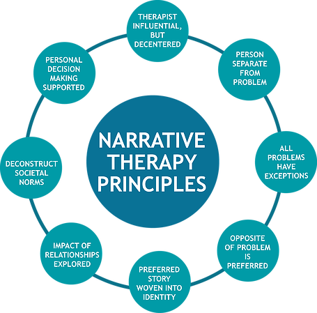 narrative therapy - google search | career ideas | pinterest, Presentation templates