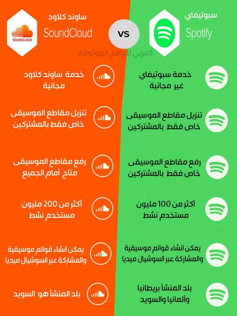 تحميل برنامج Spotify للأندرويد خدمة مشاركة الموسيقى الأشهر في العالم سبوتيفاي 2019 Spotify Music Soundcloud Spotify