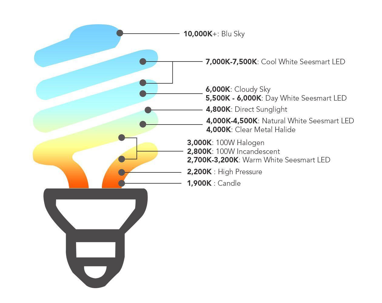 Kelvin Color Temperature Scale Color Temperature Scale Color