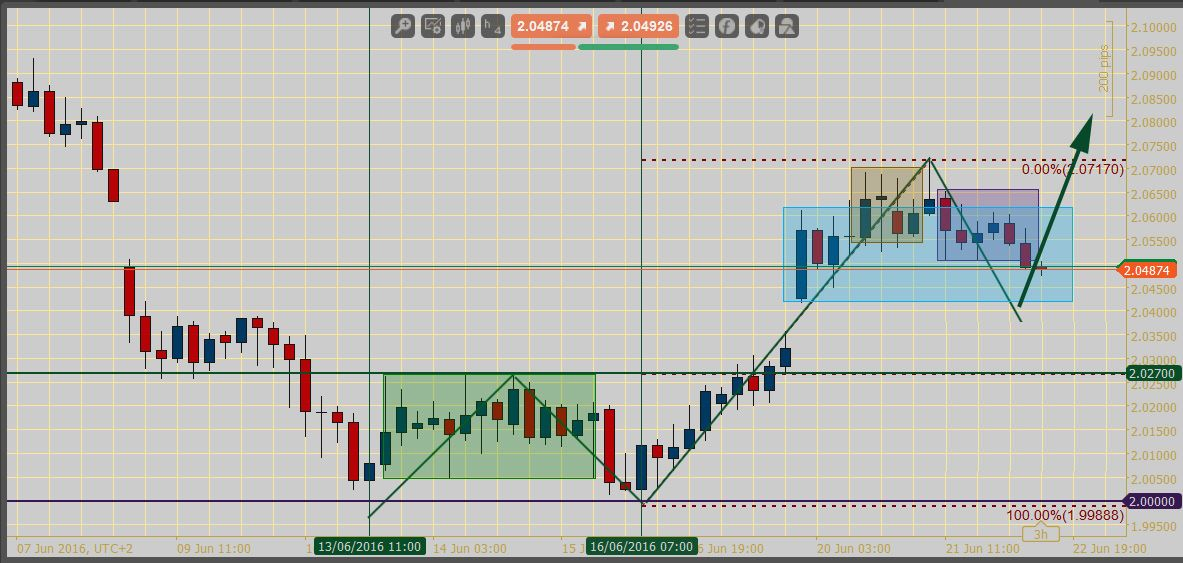 Pin By Robert Bongart On Intraday Trading Forex Trading Tips