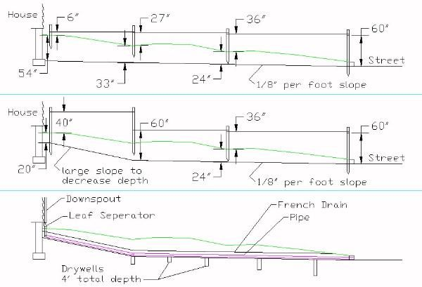 Determine The Proper Depth Slope For A French Drain