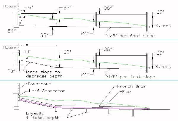 Slope Of Drain Pipe