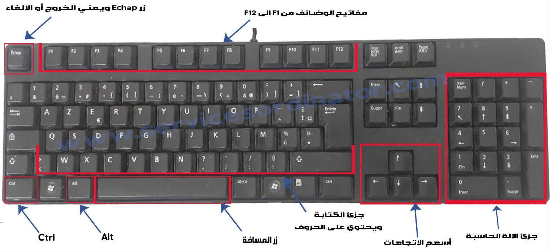 أهم 10 اختصارات لوحة مفاتيح الكمبيوتر من الضروري لك أن تعرفها Keyboard Computer Keyboard Computer