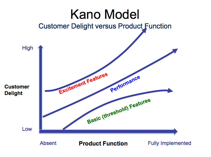 Kano Model Prioritization  Frameworks    Prioritize