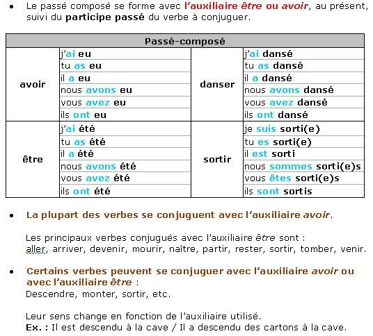 Passe Compose Passe Compose Apprendre Le Francais Cours De Francais
