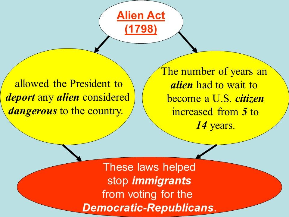 alien and sedition acts essay example Us alien and sedition acts essay in 1798 four federal laws restricting us citizenship and severely curtailing the freedoms of speech, press, and assembly were adopted by a federalist party-dominated congress and signed by president john adams.