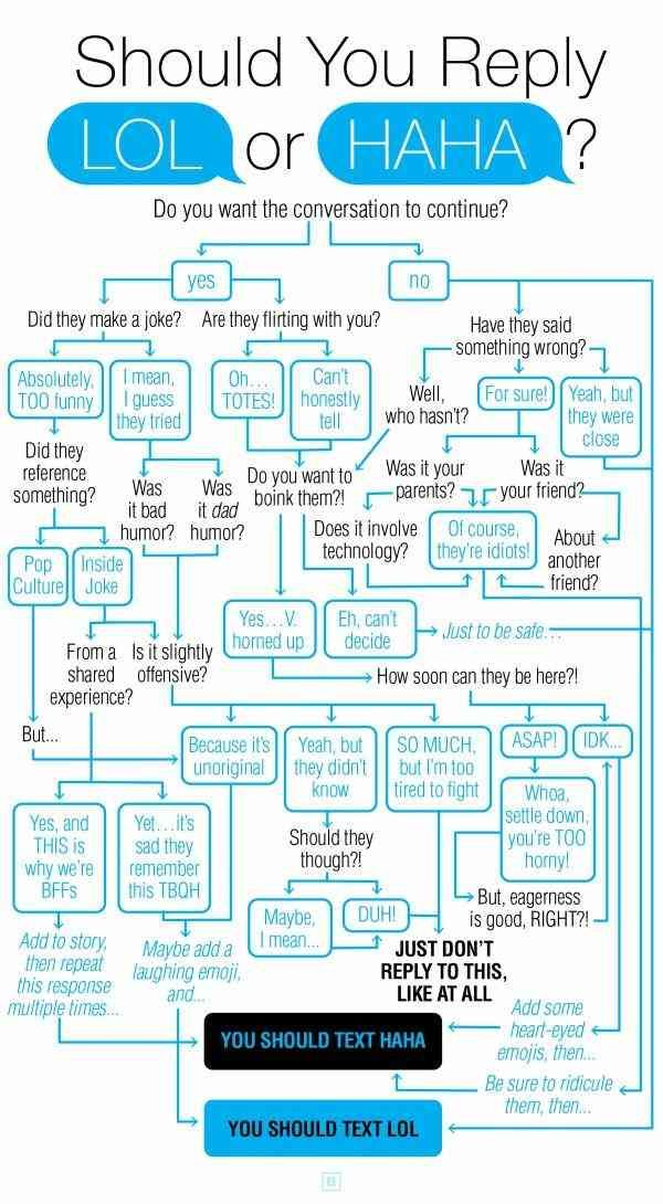 New Funny Texts This HILARIOUS Flowchart Tells You If You Should Text Haha Or LOL Flowchart Says If You Should Text Haha Or Lol To Funny Texts | YourTango 9