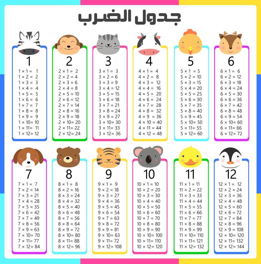 جدول الضرب كامل Pdf و Doc و Word جاهز للطباعة عربي وانجليزي من 1 الى 12 وللاطفال صقور الإبدآع Christmas Math Printable Times Tables Math Poster