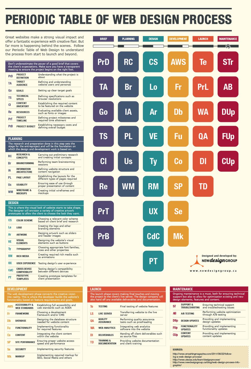 Periodic table of web design process infographic design smm fb periodic table of web design process infographic design smm fb in gamestrikefo Images