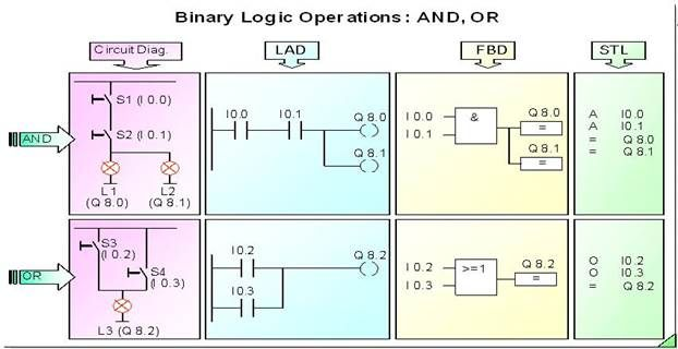 LD=Ladder diagram, SFC=Sequential Function Chart, FBD=Function Block ...