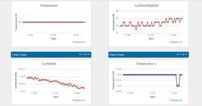 Send Sensor Data (DHT11 & BMP180) to ThingSpeak With an Arduino