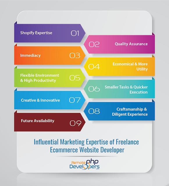 9 Most Influential Marketing Skills Of Freelance Ecommerce Website Developer Marketing Skills Website Development Development