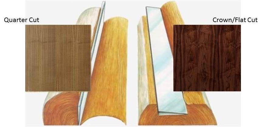 How Wood Veneers Are Made Wood Veneer Veneers Wood