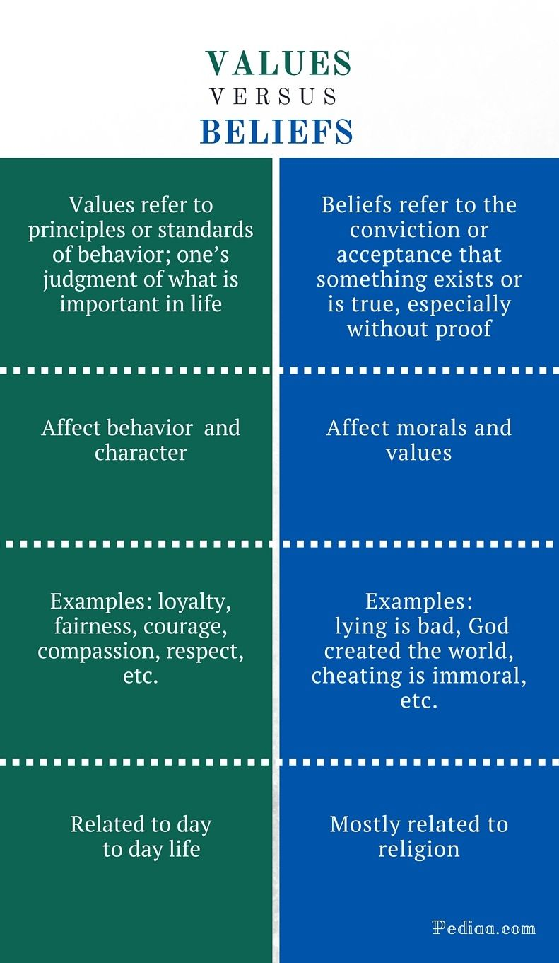Difference Between Value And Belief Infographic Psychology Note Studie Writing Skills Essay Personal In Nursing Profession My Filipino