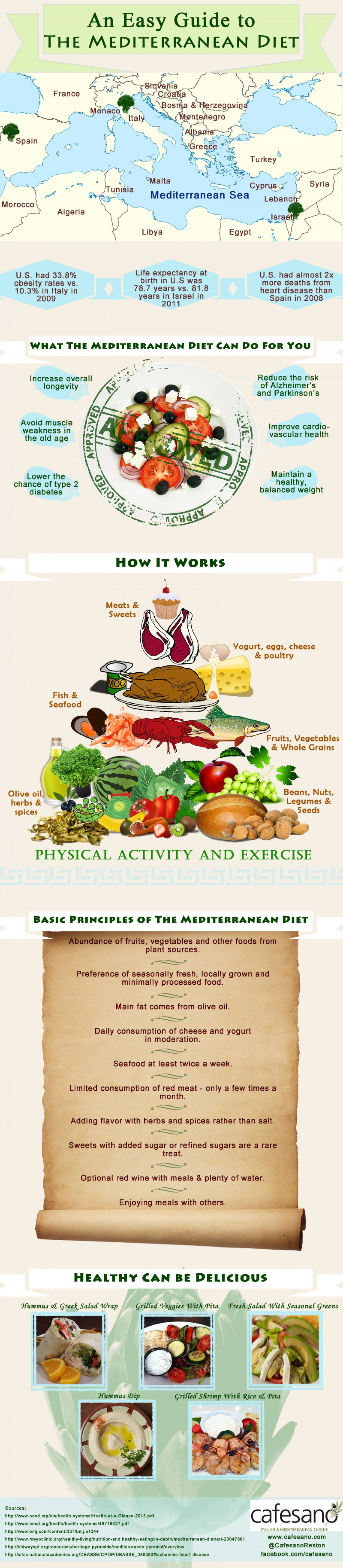 An Easy Guide To The Mediterranean Diet Infographic Diaten