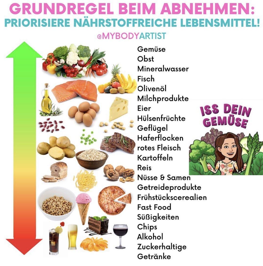 Welches Obst oder Gemüse hilft Ihnen beim Abnehmen