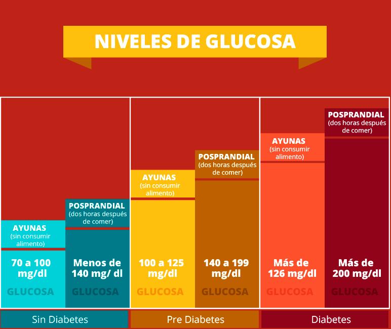 niveles normales de glicemia en diabeticos