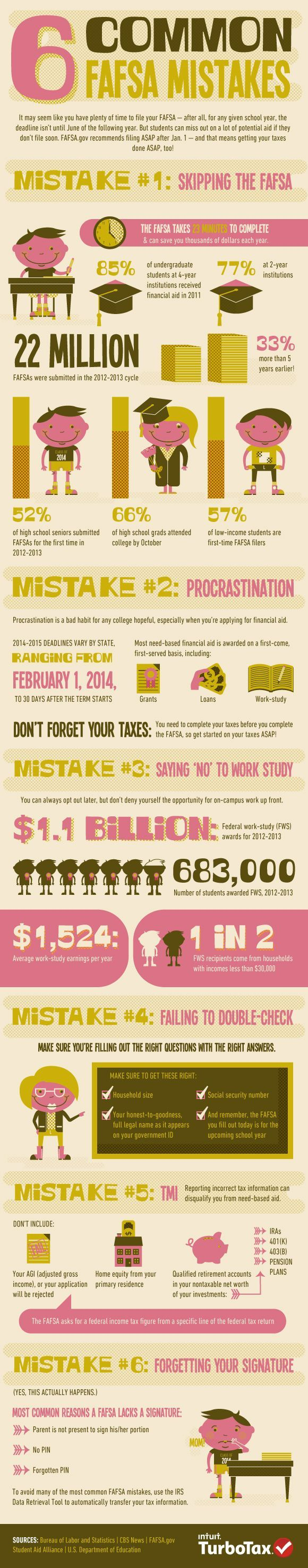 6 common fafsa mistakes dont let college students procrastinate 6 common fafsa mistakes college students dont procrastinate on your taxes they must be complete before you can file your fafsa ccuart Images