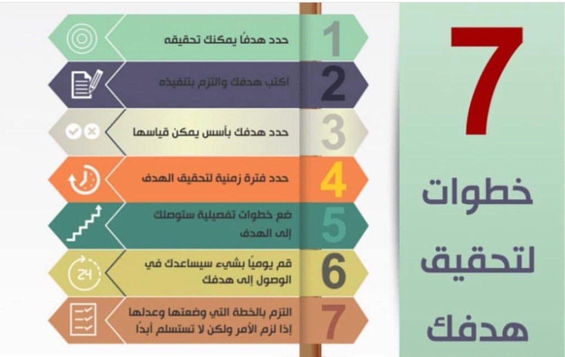 ٧ خطوات لتحقيق هدفك Personal Development Pie Chart Chart