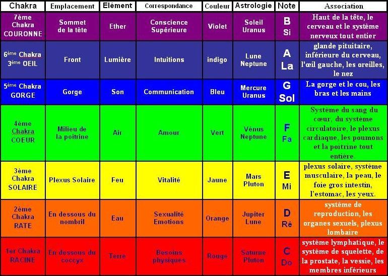 Favorit Couleurs des chakras | minéraux et cristaux | Pinterest | Chakras WN77