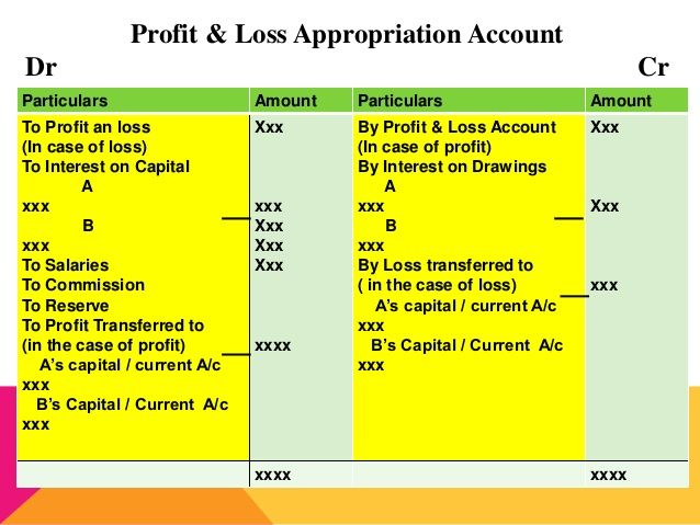 Profit And Loss Appropriation Account Accounting Partnership Accounting Profit