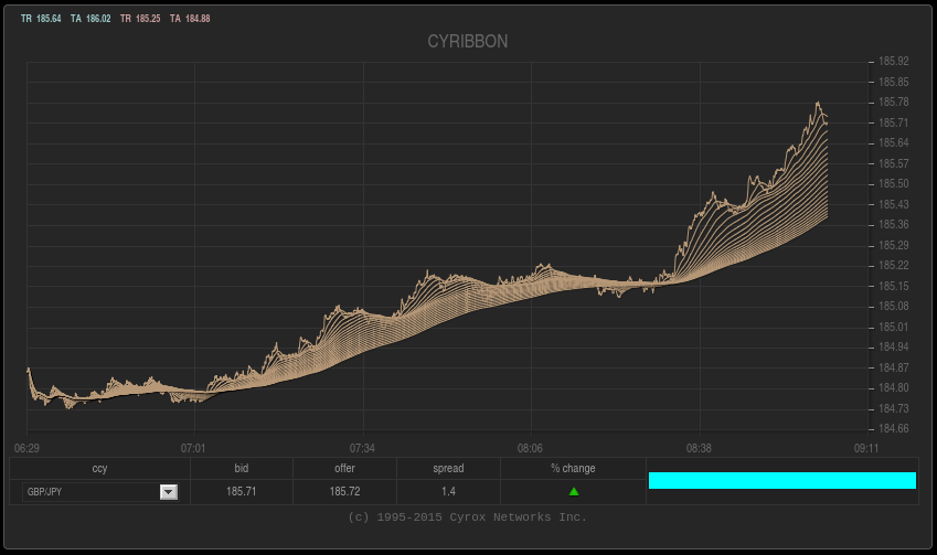 CYRIBBON http://cyrox.com/ #cyrox #forex #fx #currency #trading #scalping #gbp #jpy #gbpjpy #forextrading