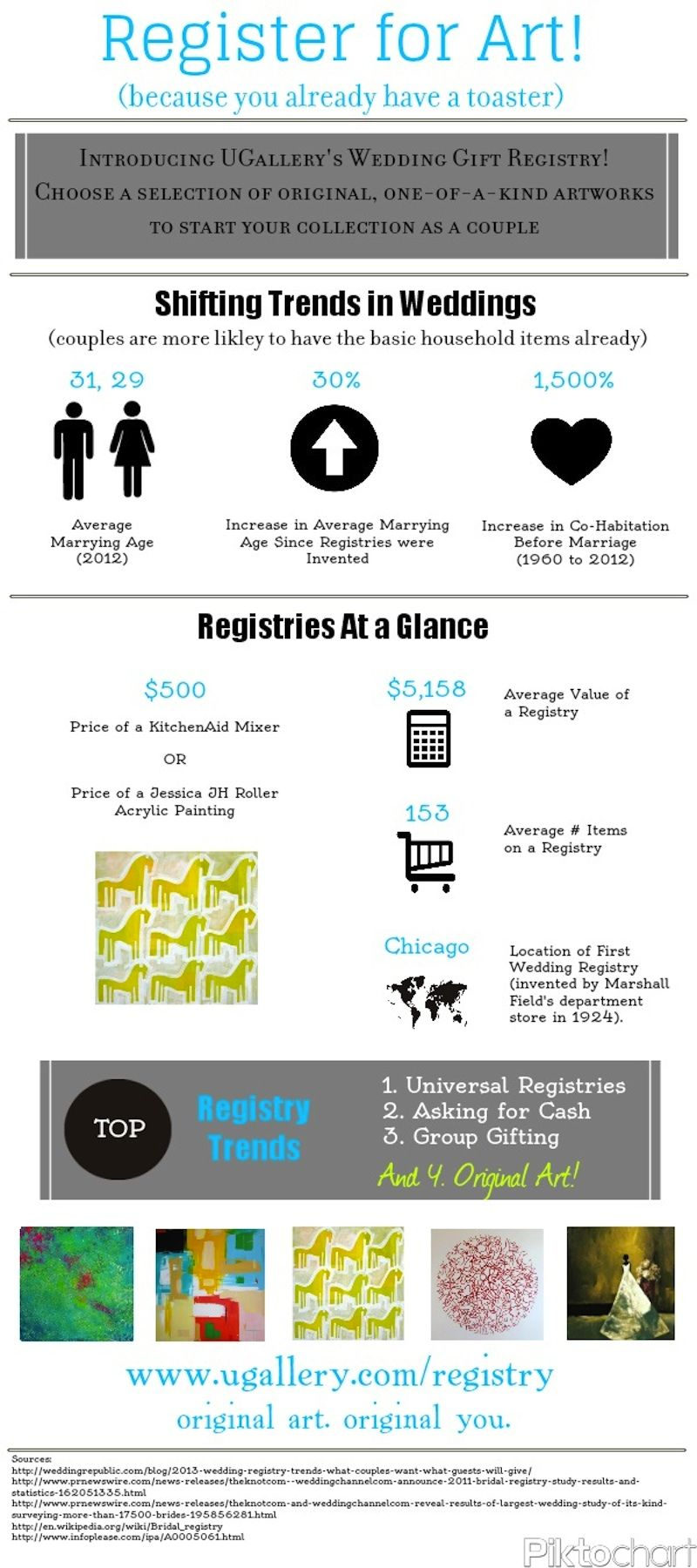 UGALLERY BLOG • Make Your Wedding Artful Infographic (With