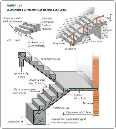 Estructura de una escalera planos m nima expresi n for Huella y contrahuella medidas