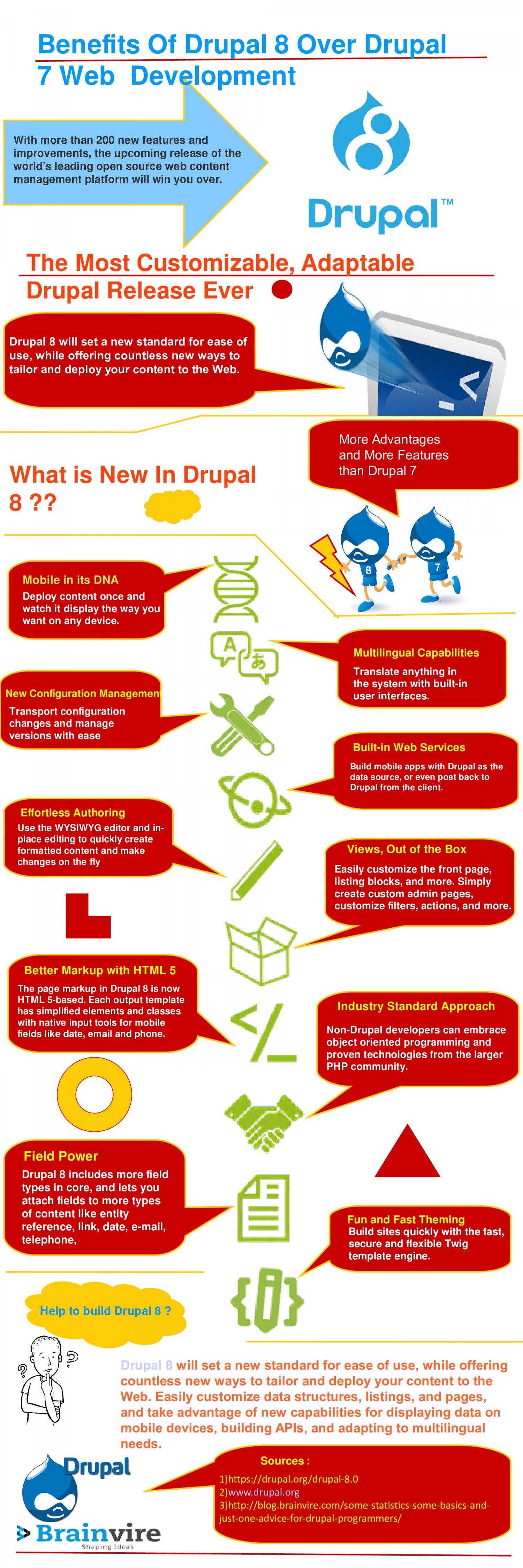Benefits Of Drupal 8 Over Drupal 7 Web Development Infographic
