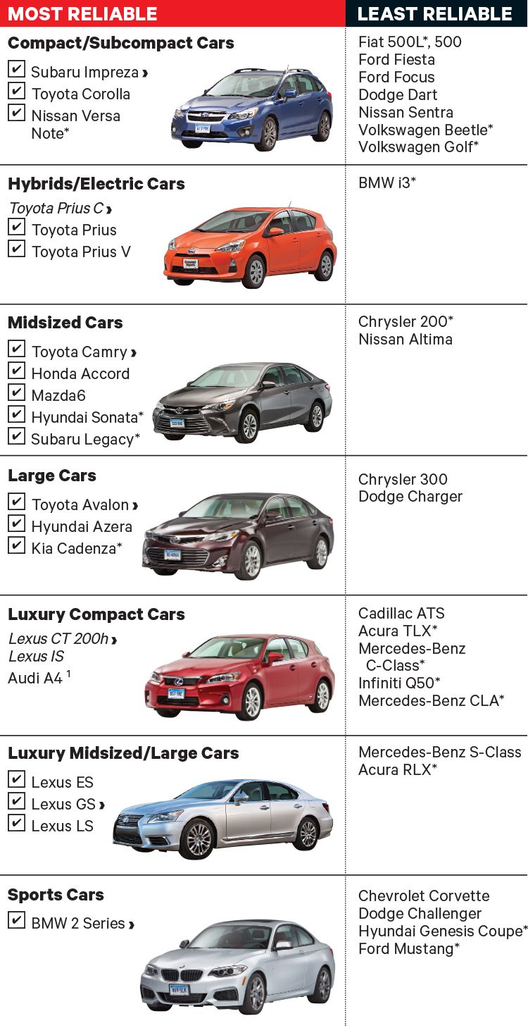 Most And Least Reliable Cars Consumer Reports Reliable Cars