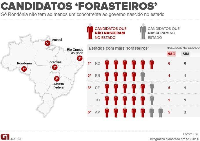 Rondônia é o único estado onde todos os candidatos ao governo são 'forasteiros' http://glo.bo/1pM0CTE