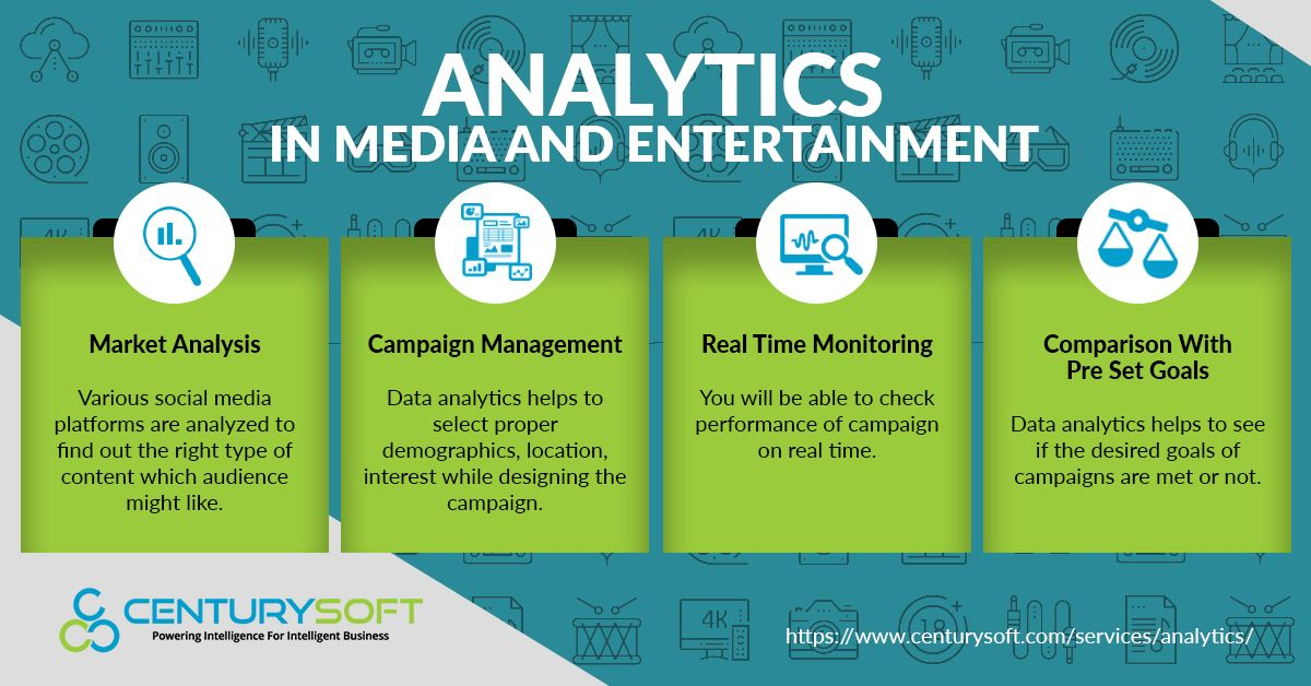 Want To Increase Engagement For Your Media Creations Explore Various Analyticssolutions Provided By Centurysoft Data Analytics Analytics Big Data Analytics