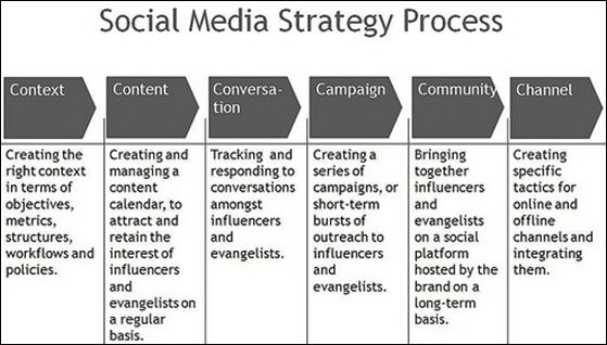 How to Create Powerful B2B Social Media Marketing Strategy ...