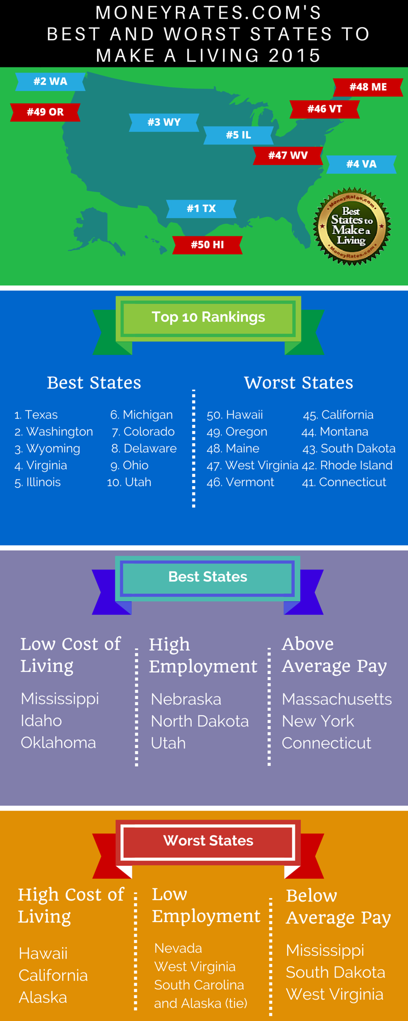 The Best and Worst States to Make a Living 2015 Places