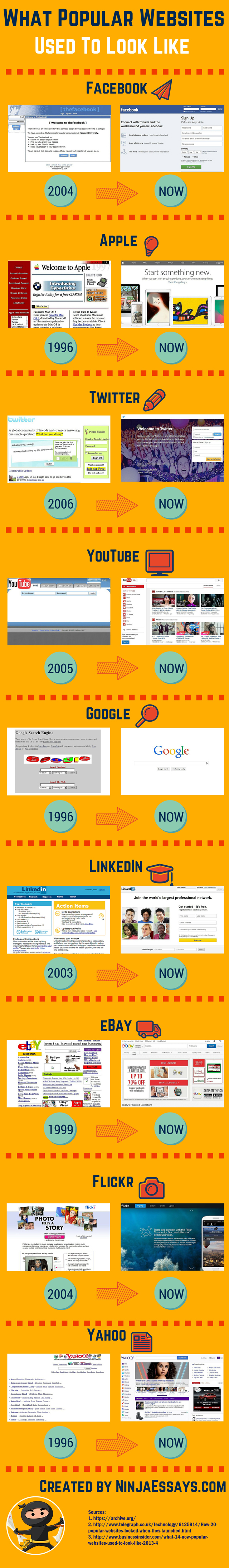 What popular web sites used to look like.