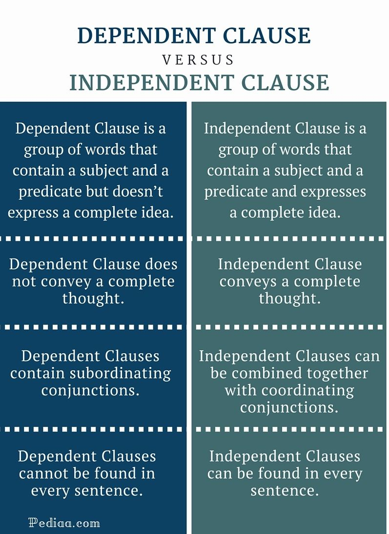 A Dependent Clause Is A Group Of Words That Also Contains